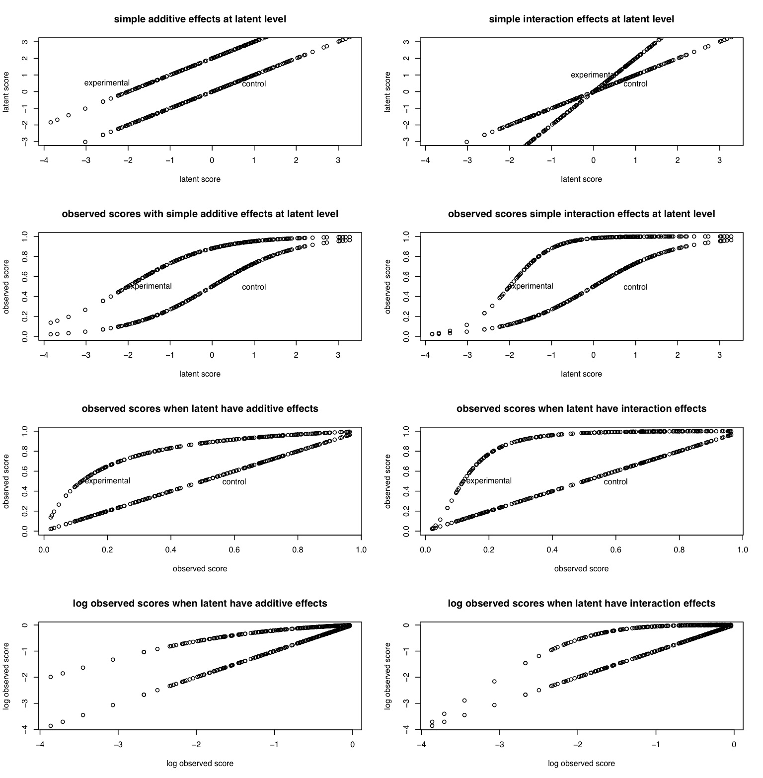 Simulating Experimental Personality Research