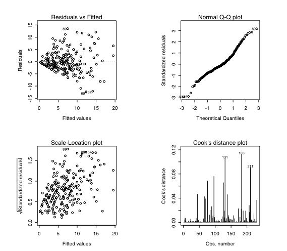 Using R for psychological research