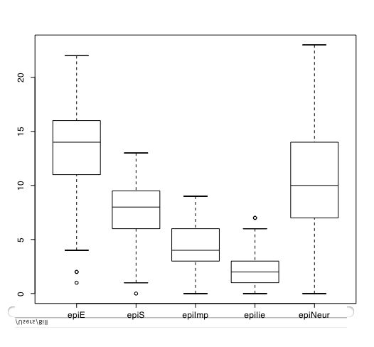 how to draw a box plot